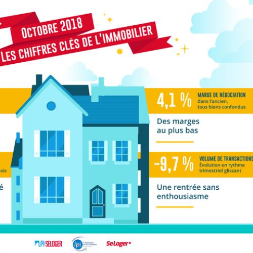 Immobilier Ancien Baisse Des Prix Affiches Et Marges De Nego Au