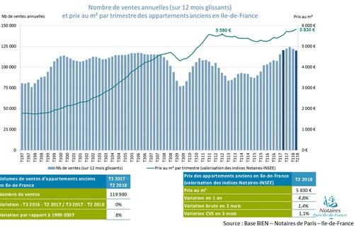 La Hausse Des Prix Immobiliers Continue De Ralentir En Ile De France