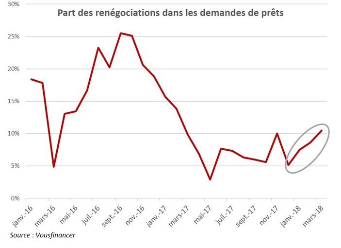 Pret Immobilier Vers Une Reprise Des Renegociations